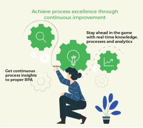Achieve process excellence through continuous improvement